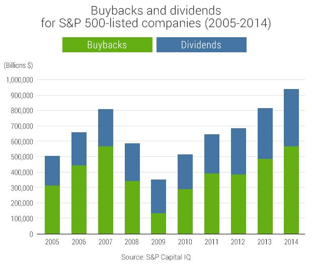 Image result for buy back stock trend