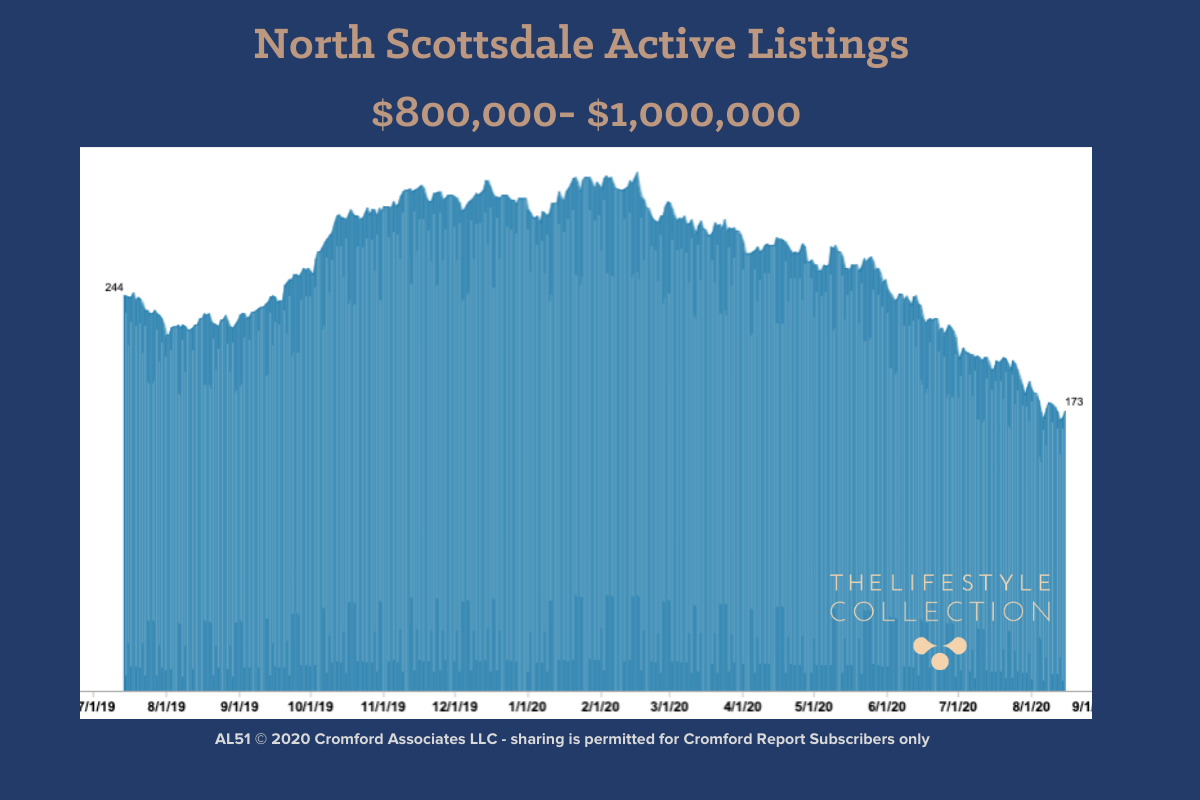 Scottsdale Real Estate Sales Active Listings