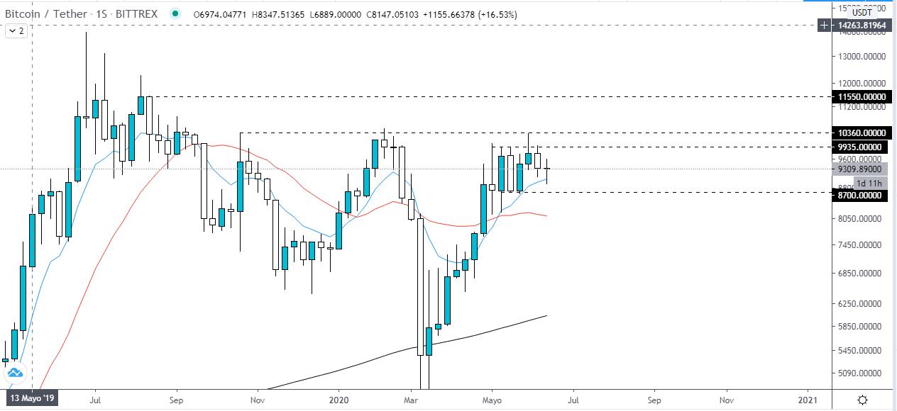Análisis técnico del precio del BTC frente al USDT. Fuente: TradingView