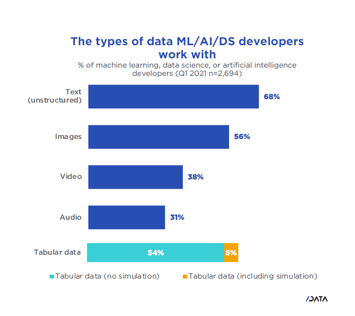 The types of data ML/AI/DS developers work with