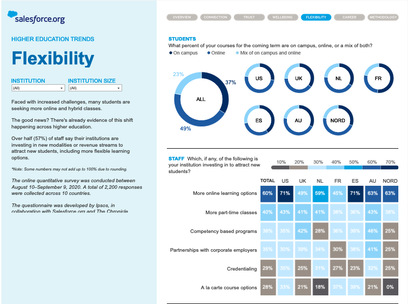 The Salesforce.org Global Higher Education Research Snapshot - a screenshot of the Flexibility page in the Tableau dashboard