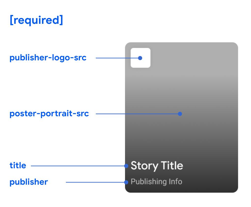 Каждая веб-история должна содержать следующие поля: publisher-logo-src, poster-portrait-src, title и publisher.