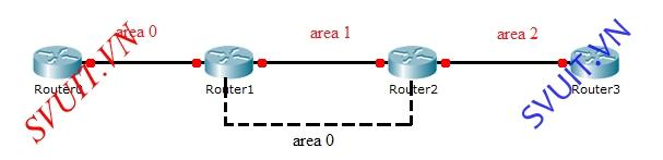 Cisco ASA Dynamic Routing (3)