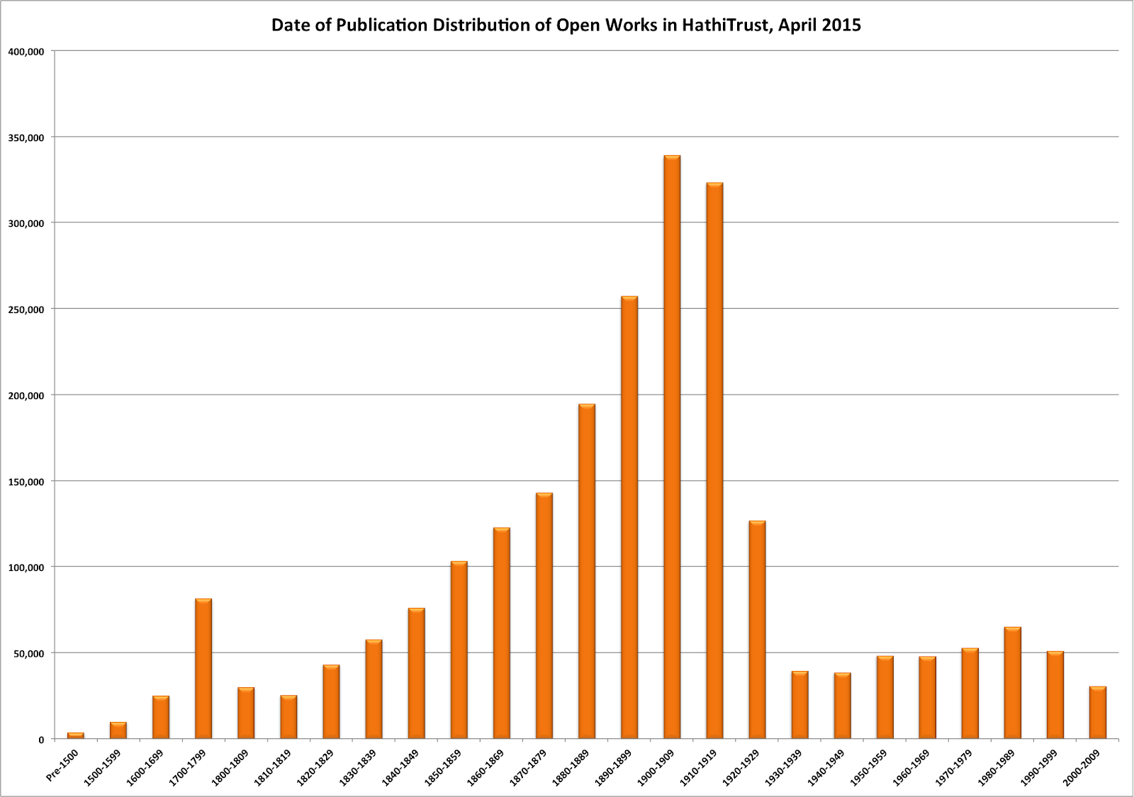 date-dist-open-april2015.png