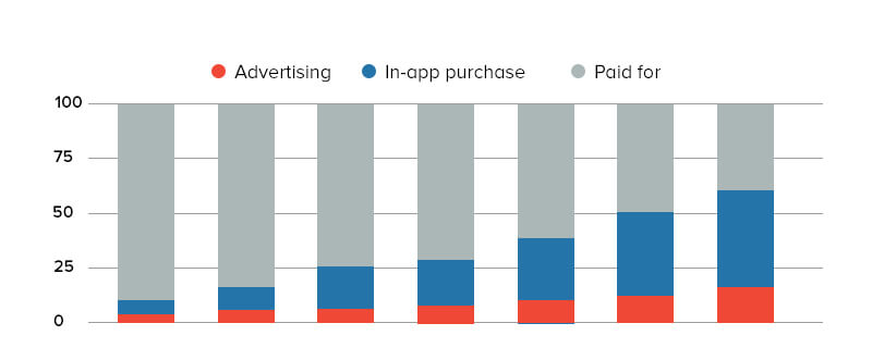 Global App Revenue for Apple and Google Play Store