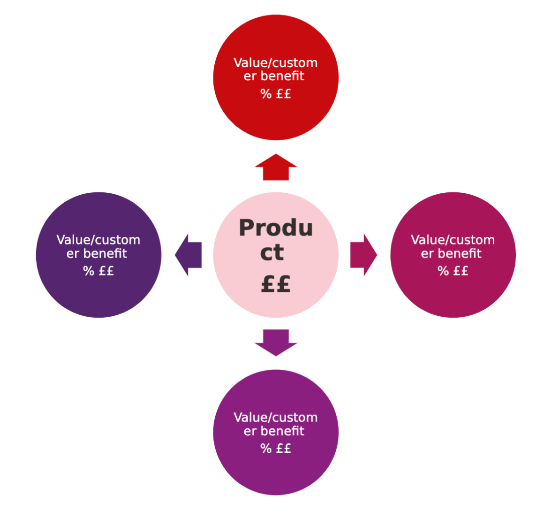 Model used as a guideline for discounting your pricing for customers