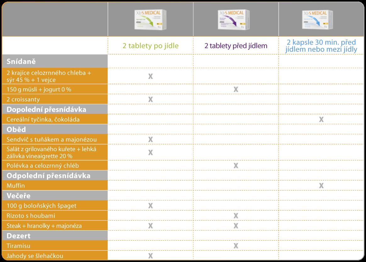 Ukázka jídelníčku a kombinace XL-S Medical přípravků