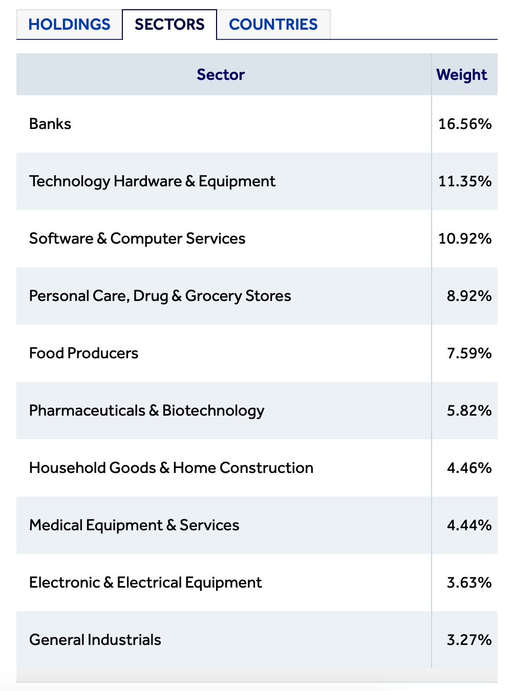 Table breakdown of the percentage weight of each sector