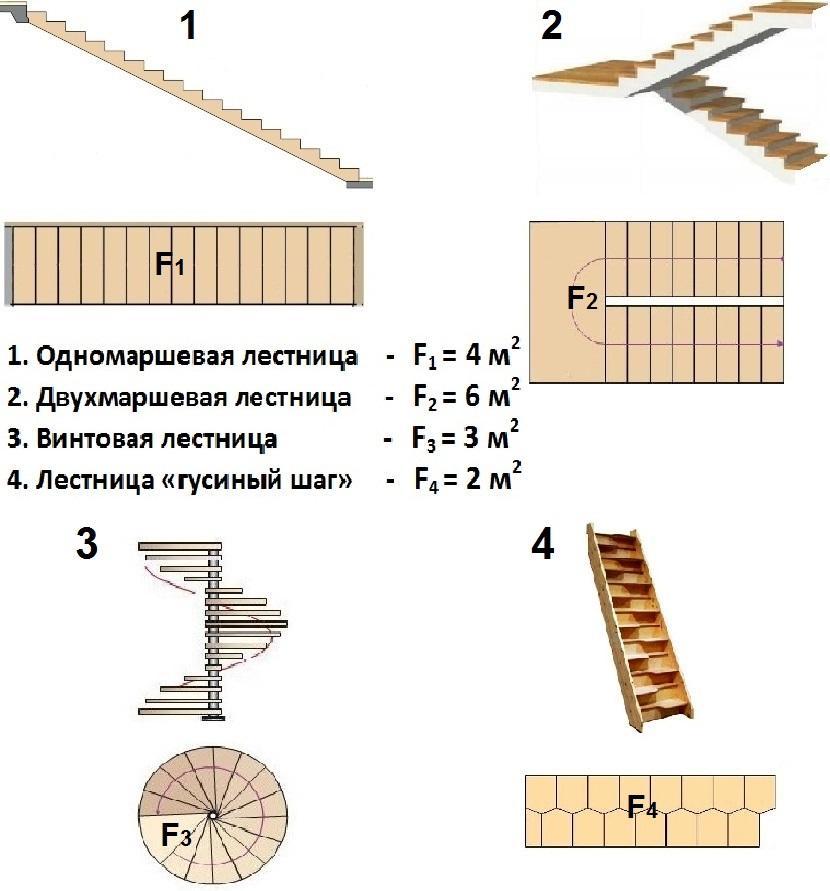 Картинки по запросу площадь лестницы