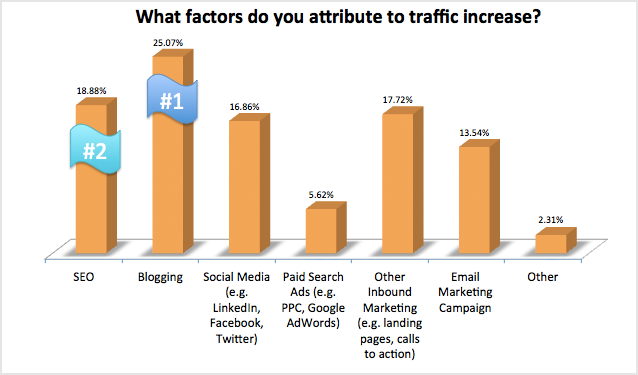 SEO is the best factor for digital marketing