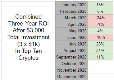 Top 100 cryptocurrencies experiment