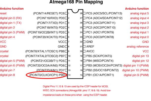 Interrupt Tutorial II - Arduino Timer Interrupt | Microcontroller