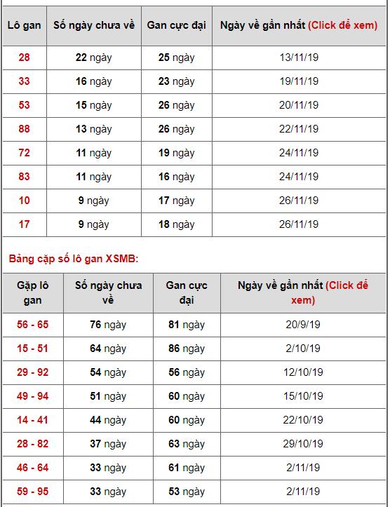 Bảng thống kê lô gan ngày 06/12/2019