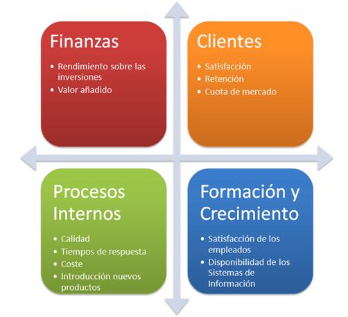 Modelo de Planeación Balanced Scorecard