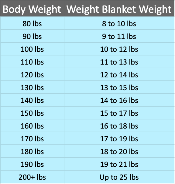 Body Weight and Weighted Blanket Chart - Do weighted blankets make you hot?