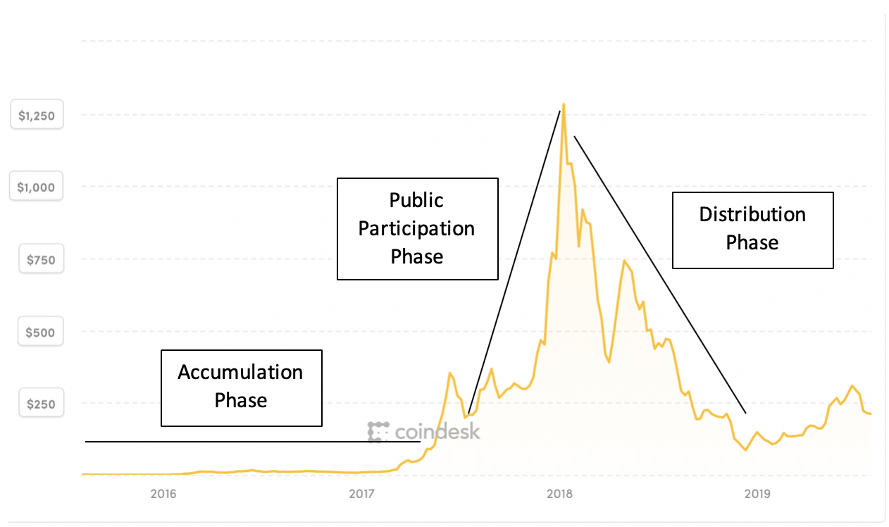 The three phases of market trends are demonstrated in cryptocurrency price charts.