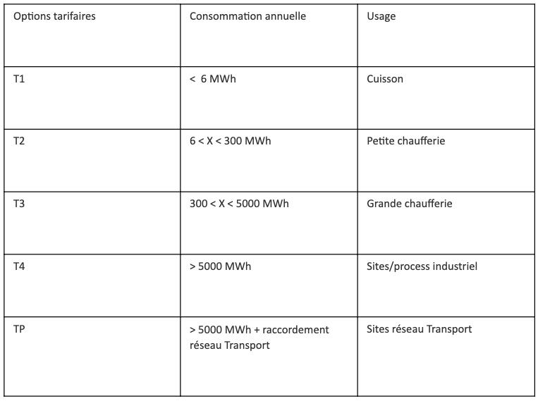 Tableau descriptif des options tarifaires gaz (de T1 à TP)