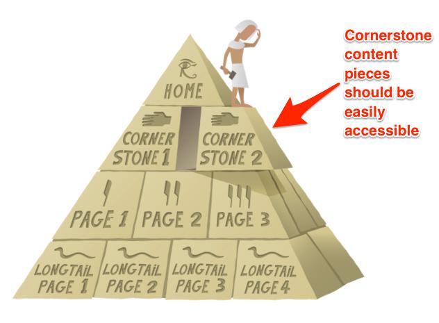 cornerstone pieces link structure