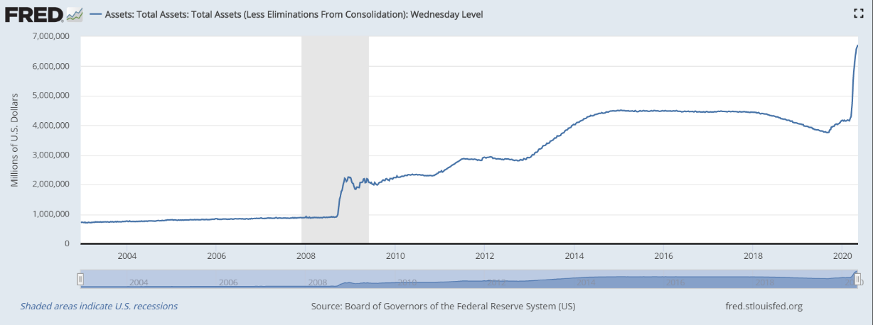 Machine generated alternative text: FRED  Assets: Total Assets: Total Assets (Less Eliminations From Consolidation): Wednesday Level  2004  2004  Shaded areas indicate U.S. recessions  2006  2006  2008  Source:  2010  2012  2014  2016  2018  fred.stlouisfed.org  2020  Board of Governors of the Federal Reserve System (US)
