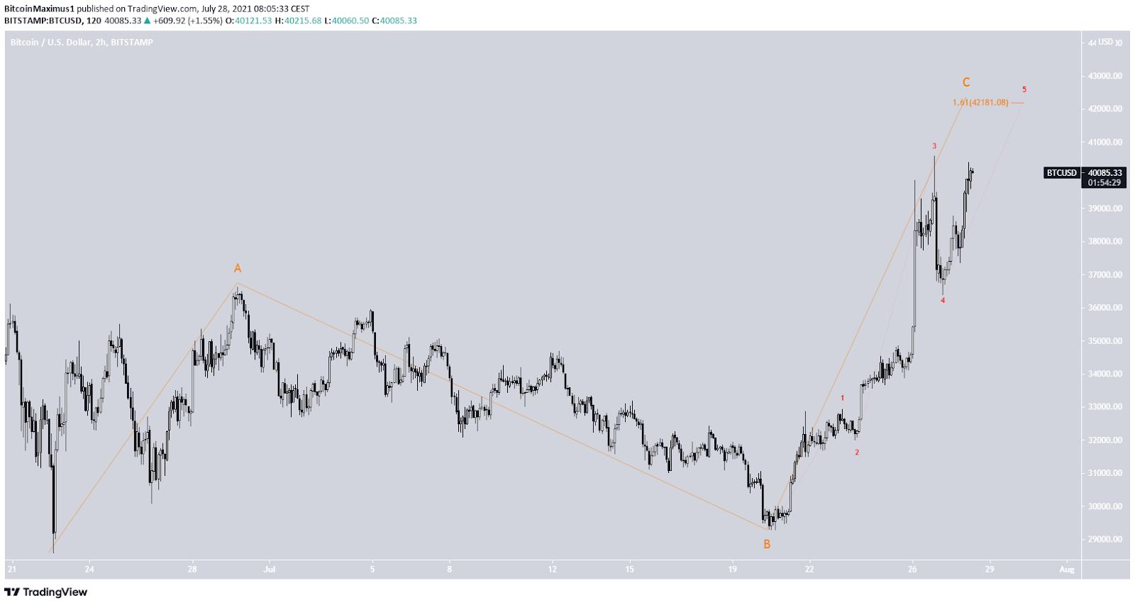 Bitcoin Preis Kurs BTC Wellenanalye 28.07.2021