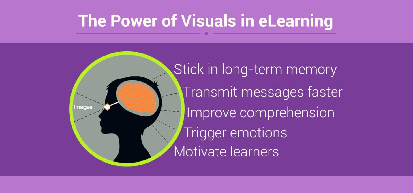 C:\Users\surabhi\Downloads\The-Power-of-Visuals-in-eLearning.jpg