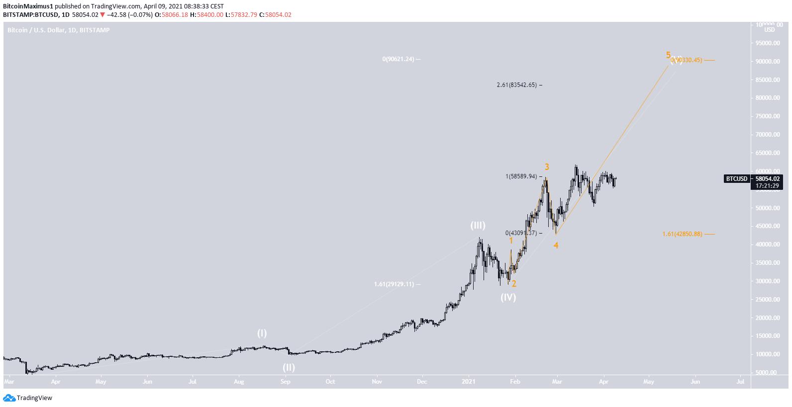 Bitcoin Kurs Wellenanalyse 09.04.2021