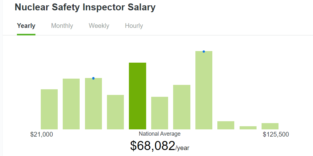 nuclear safety inspector salary