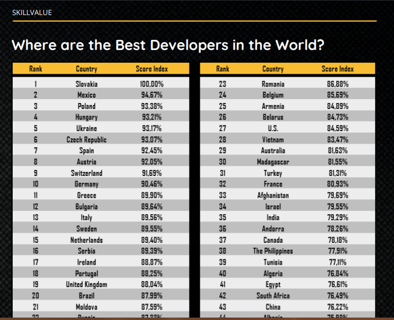 The best developers in the world