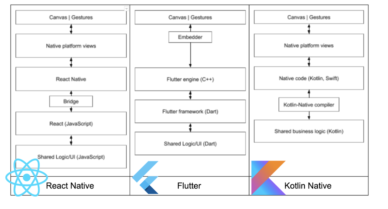 Diagram comparing React Native, Flutter & Kotlin Native architectures that shows components from canvas to shared logic & UI