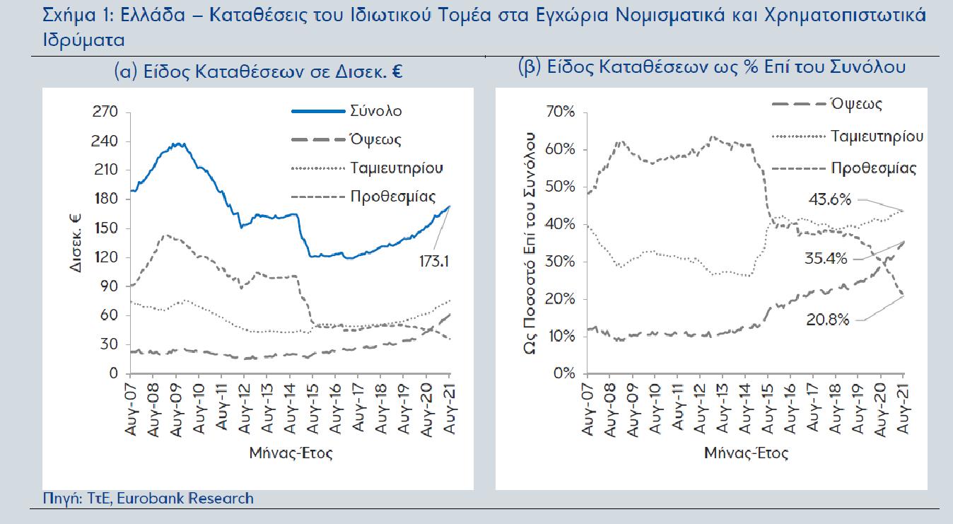 Eurobank: Συνεχίστηκε η αύξηση καταθέσεων τον Αύγουστο - Μικρότερο του στόχου το έλλειμμα στο 8μηνο