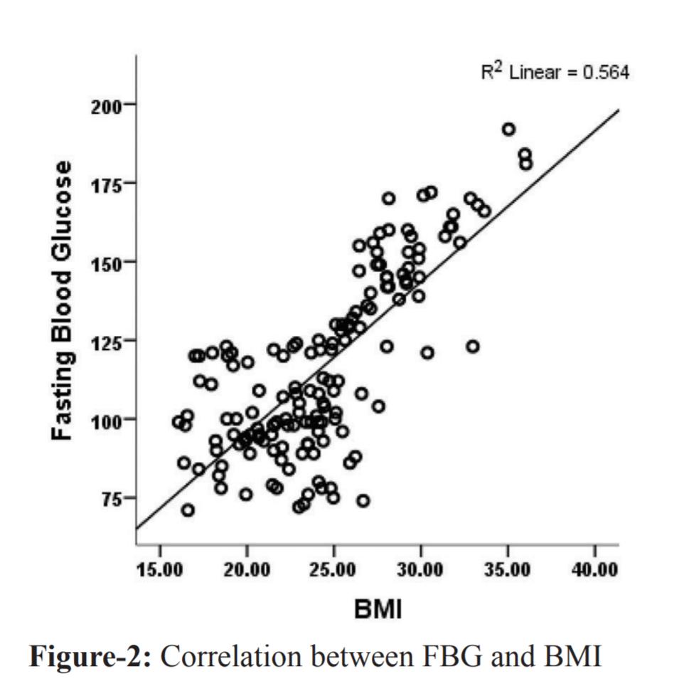 fasting blood glucose. vs BMI