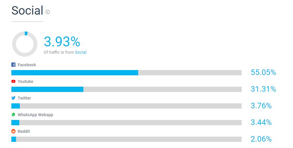 Similarweb Review | Social Media Traffic Distribution