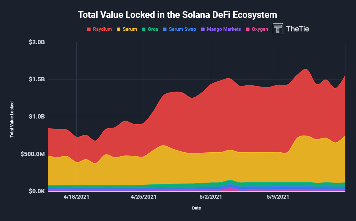 Total value locked in solana defi ecosystem