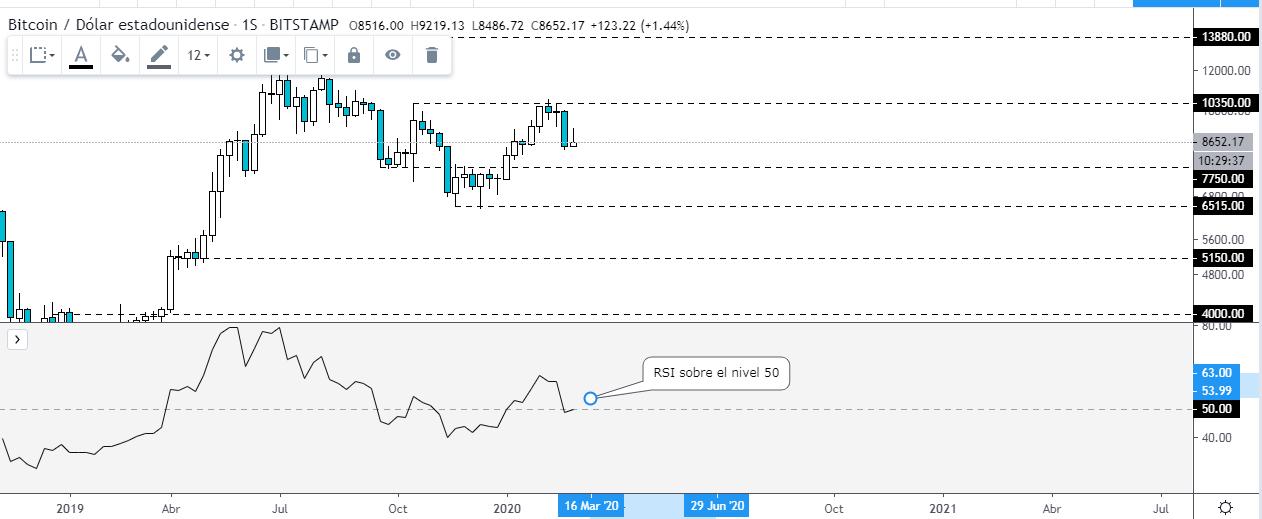 RSI en el gráfico con velas semanales BTC USD.