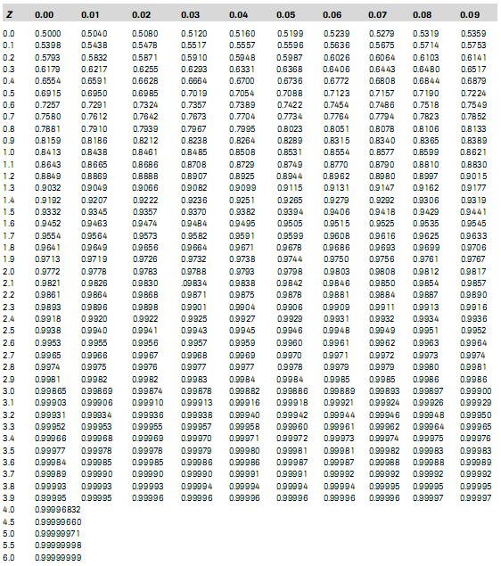 Tabel DistribusoNormal Standar Positif