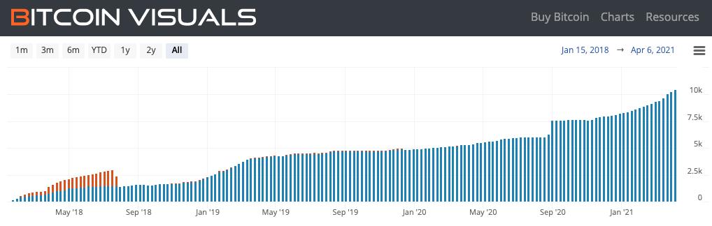 Número de nós na LN do Bitcoin. Fonte: Bitcoin Visuals.