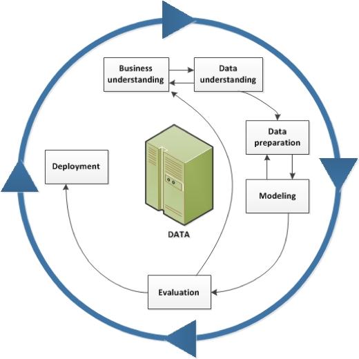 CRISP-DM Lebenszyklusmodell