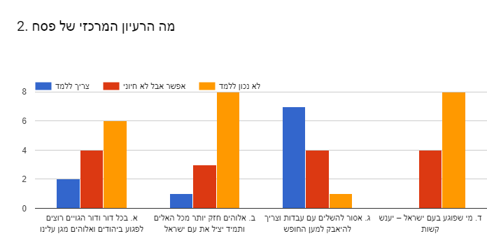 Forms response chart. Question title: 2. מה הרעיון המרכזי של פסח . Number of responses: .