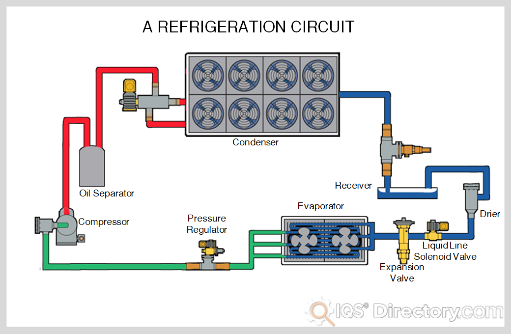 Refrigeration Circuit