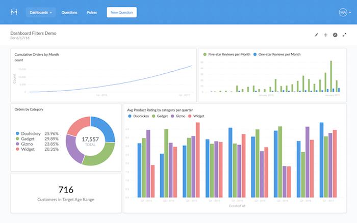 Metabase Dashboard - BI Tools
