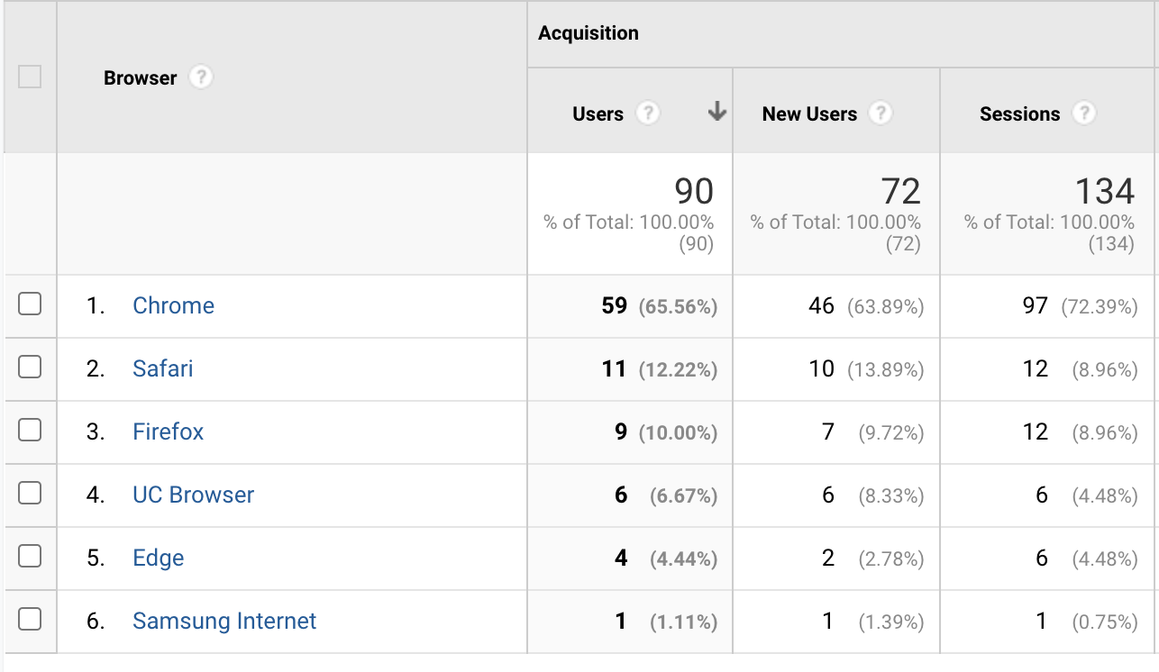 Browser overview in Google analytics
