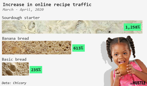 Data on the increase in online recipe traffic from March to April 2020