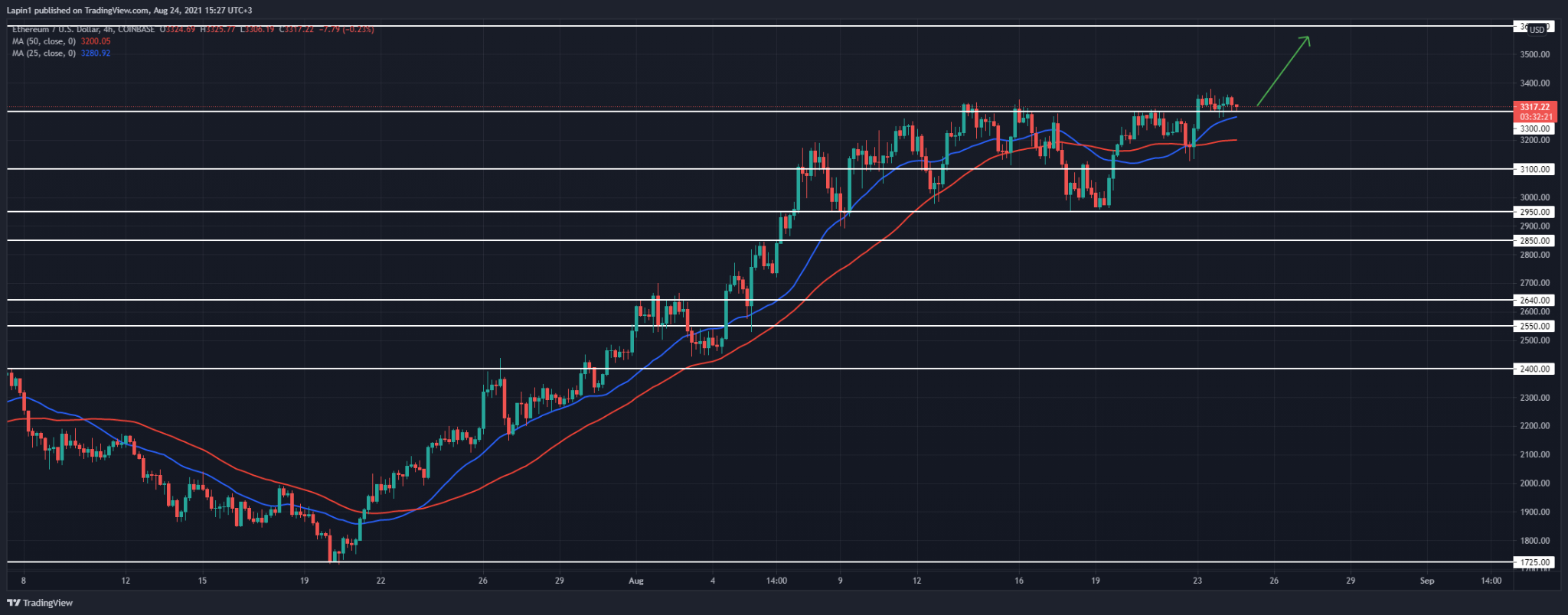 Ethereum Price Analysis: ETH consolidates above $3,300, targets $3,600 next?