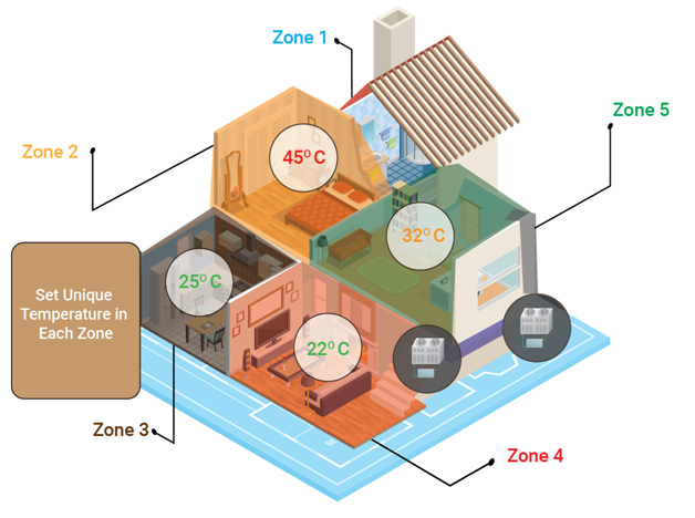 http://dev.volansys.com/wp-content/uploads/2020/12/Smart-HVAC-systems-in-IoT-world.png
