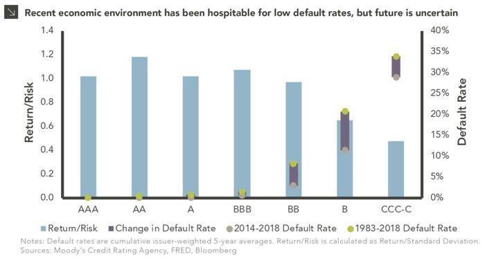 如何買美國債券ETF:不同信用評等的債券對應到的違約率。