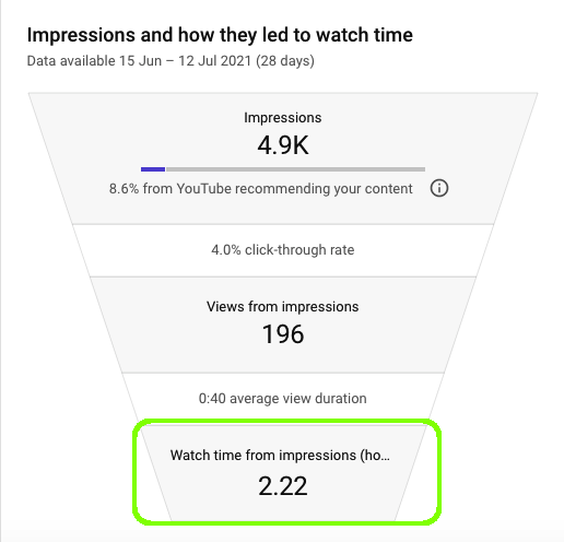 Watch time from impressions