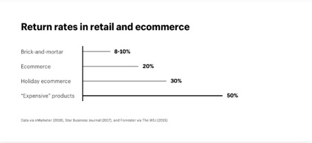 Return rates in retail and ecommerce