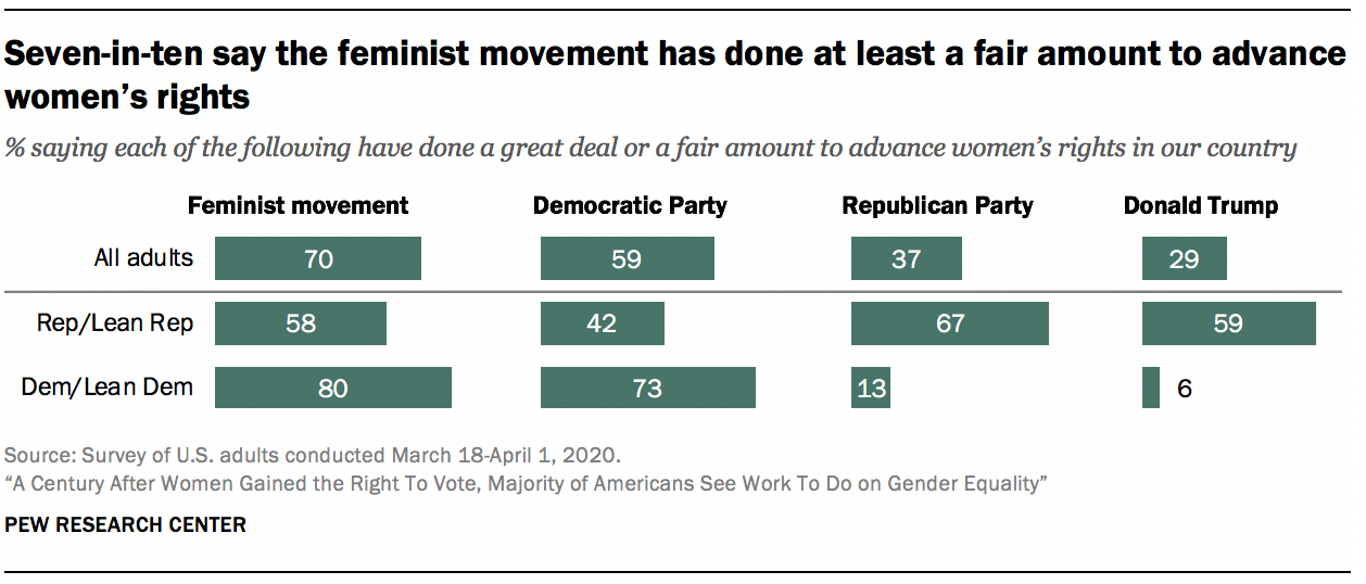 Seven-in-ten say the feminist movement has done at least a fair amount to advance women's rights