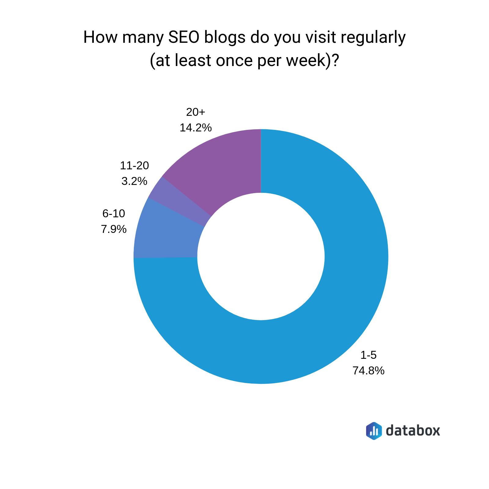 how many seo blogs do marketers read each week