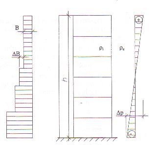 Obrázek 6.1.4 – 3: Výška budovy je více jak 25 ( m )